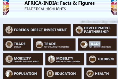AFRICA-INDIA: Facts and  Figures