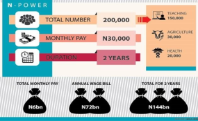 Nigeria: Confusion Over N-Power As Scheme Takes Off Today