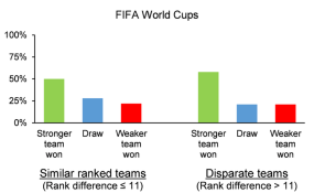 Africa: Predicting the World Cup Winner - an Engineer's Working