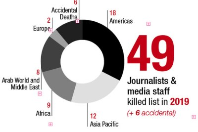 Les statistiques sur les journalistes et le personnel des médias tués en 2019 sont les suivantes :     Assassinats ciblés, attentats à la bombe et tirs croisés : 49     Décès accidentels : 6     Nombre total de décès : 55